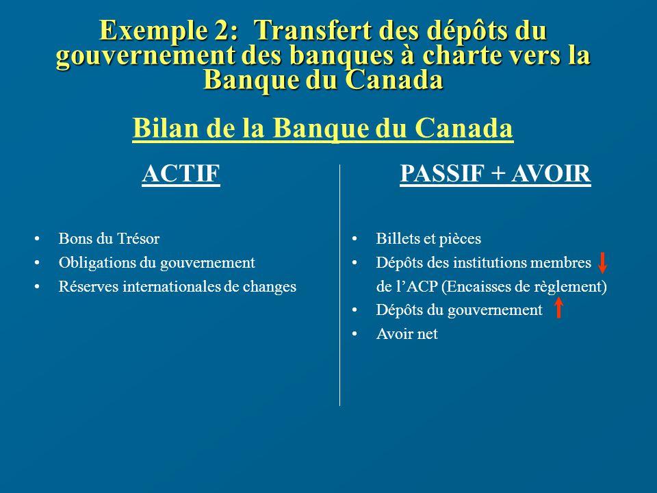 Exemple 2: Transfert des dépôts du gouvernement des banques à charte vers la Banque du Canada Exemple 2: Transfert des dépôts du gouvernement des banques à charte vers la Banque du Canada Bilan de la Banque du Canada ACTIF Bons du Trésor Obligations du gouvernement Réserves internationales de changes PASSIF + AVOIR Billets et pièces Dépôts des institutions membres de lACP (Encaisses de règlement) Dépôts du gouvernement Avoir net