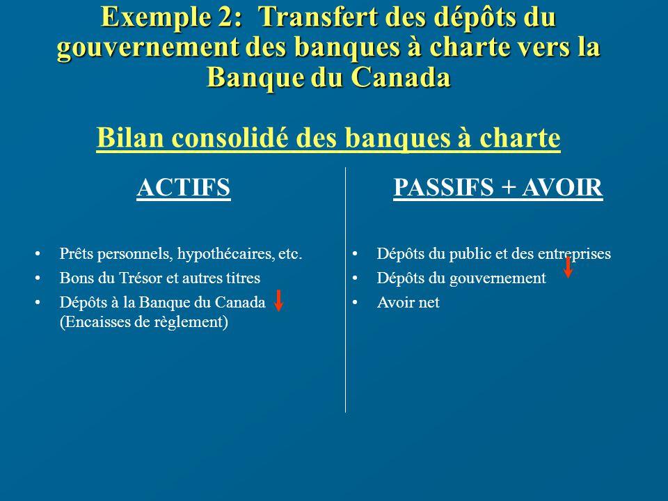Exemple 2: Transfert des dépôts du gouvernement des banques à charte vers la Banque du Canada Exemple 2: Transfert des dépôts du gouvernement des banques à charte vers la Banque du Canada Bilan consolidé des banques à charte ACTIFS Prêts personnels, hypothécaires, etc.