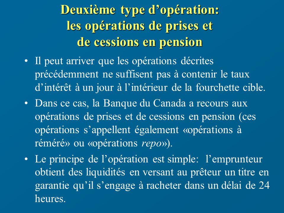 Deuxième type dopération: les opérations de prises et de cessions en pension Il peut arriver que les opérations décrites précédemment ne suffisent pas à contenir le taux dintérêt à un jour à lintérieur de la fourchette cible.