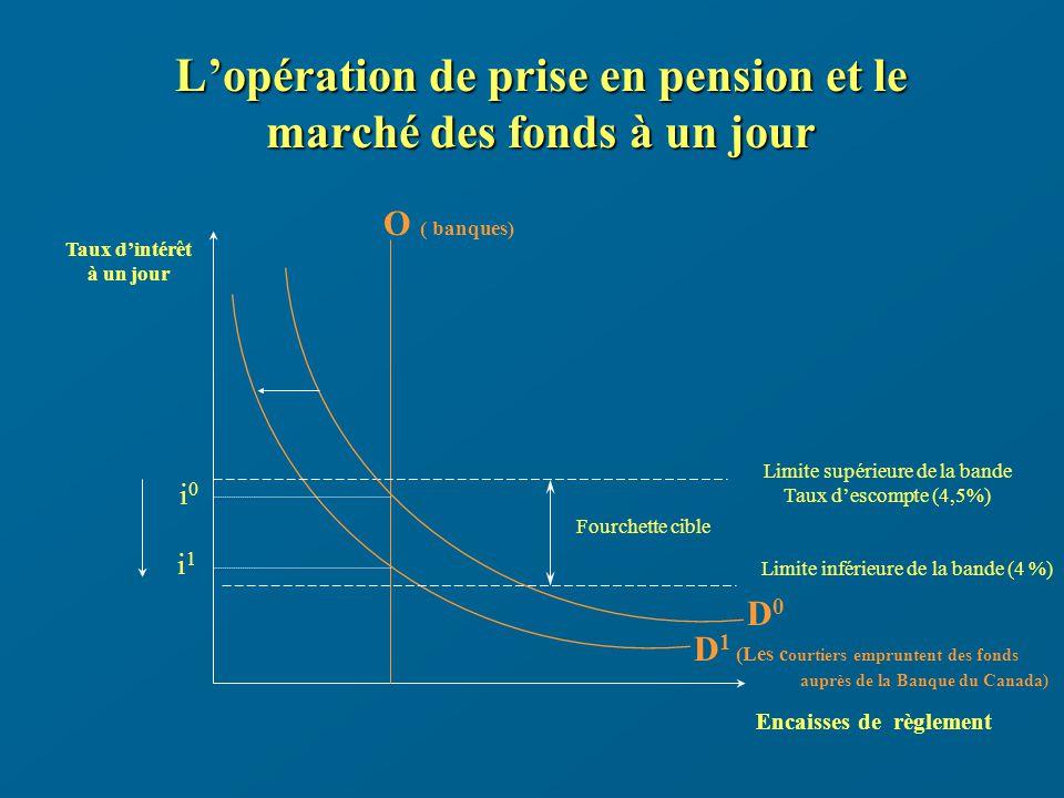 Lopération de prise en pension et le marché des fonds à un jour Taux dintérêt à un jour Encaisses de règlement D0D0 O ( banques) i0i0 Limite supérieure de la bande Taux descompte (4,5%) Limite inférieure de la bande (4 %) Fourchette cible i1i1 D 1 (Les c ourtiers empruntent des fonds auprès de la Banque du Canada)