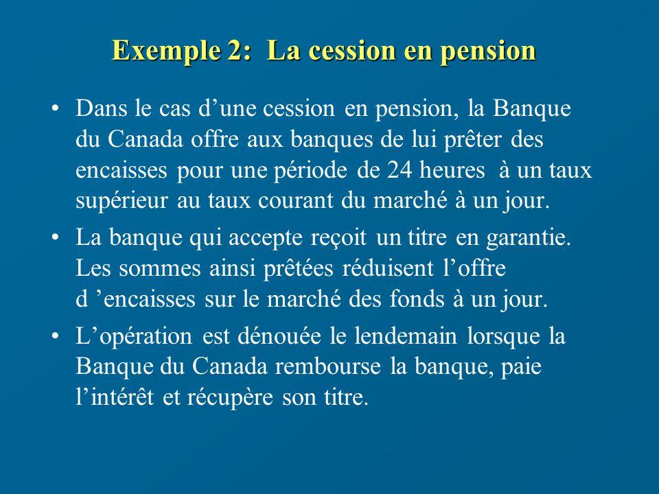Exemple 2: La cession en pension Dans le cas dune cession en pension, la Banque du Canada offre aux banques de lui prêter des encaisses pour une période de 24 heures à un taux supérieur au taux courant du marché à un jour.