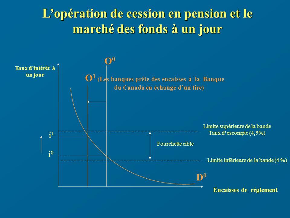 Lopération de cession en pension et le marché des fonds à un jour Taux dintérêt à un jour Encaisses de règlement D0D0 O0O0 Limite supérieure de la bande Taux descompte (4,5%) Limite inférieure de la bande (4 %) Fourchette cible i0i0 O 1 (Les banques prête des encaisses à la Banque du Canada en échange dun tire) i1i1