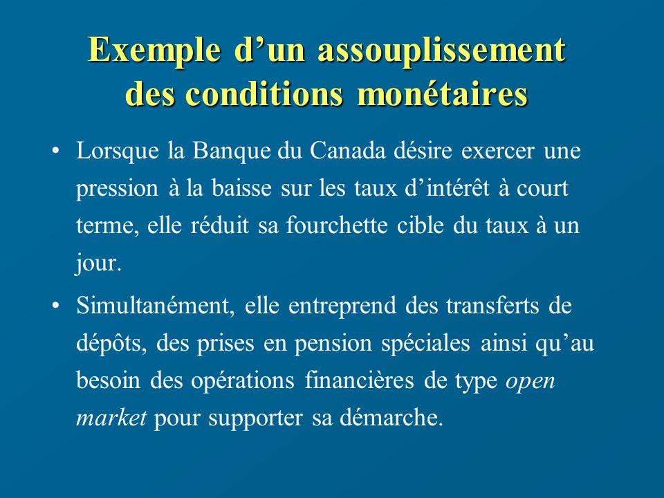 Exemple dun assouplissement des conditions monétaires Lorsque la Banque du Canada désire exercer une pression à la baisse sur les taux dintérêt à court terme, elle réduit sa fourchette cible du taux à un jour.