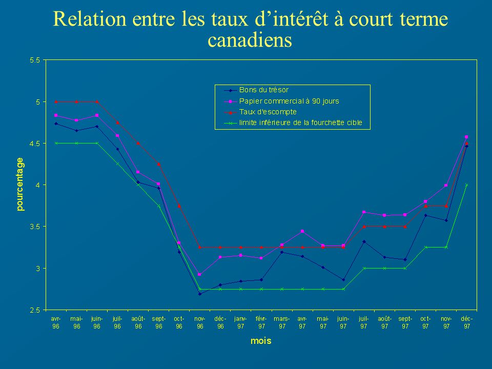 Relation entre les taux dintérêt à court terme canadiens
