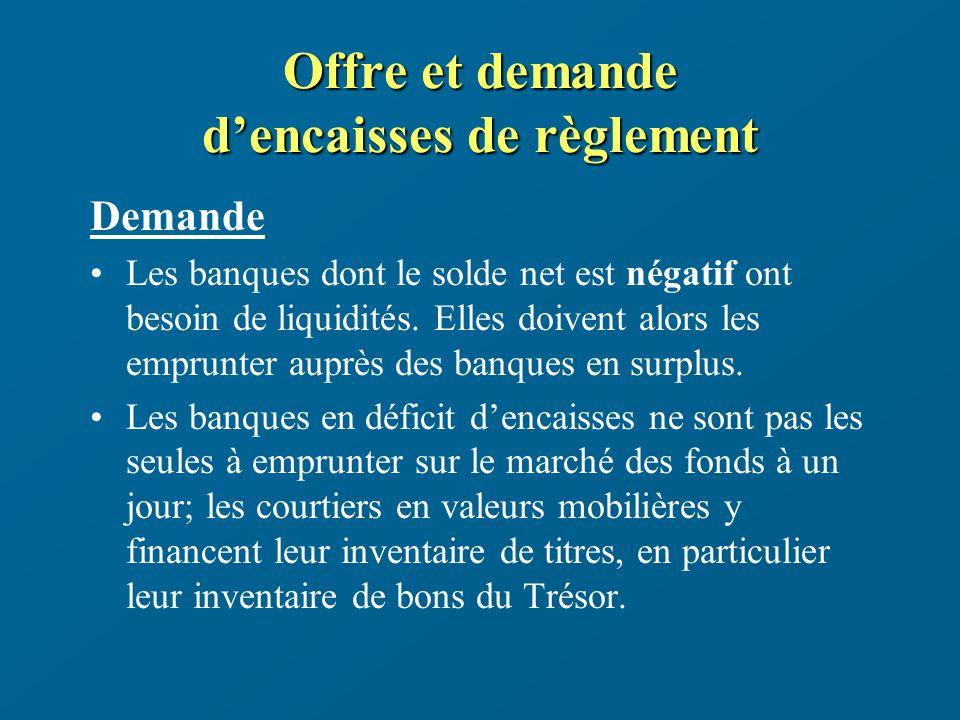 La politique monétaire canadienne : mise en oeuvre Copyright - École des Hautes Études Commerciales Janvier 1998