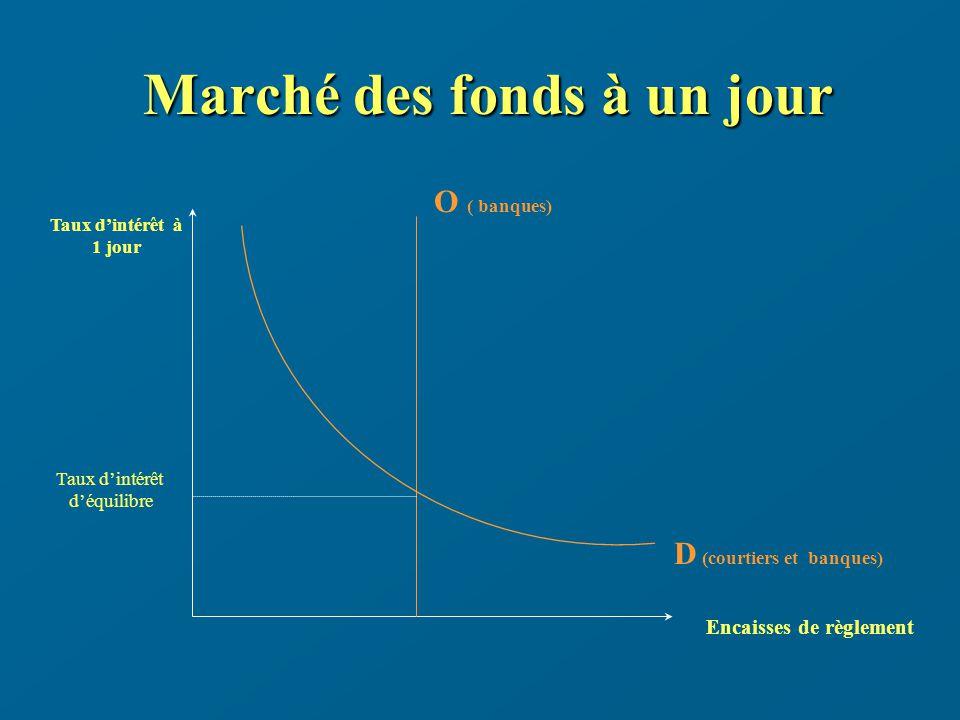 Marché des fonds à un jour Taux dintérêt à 1 jour Encaisses de règlement D (courtiers et banques) O ( banques) Taux dintérêt déquilibre
