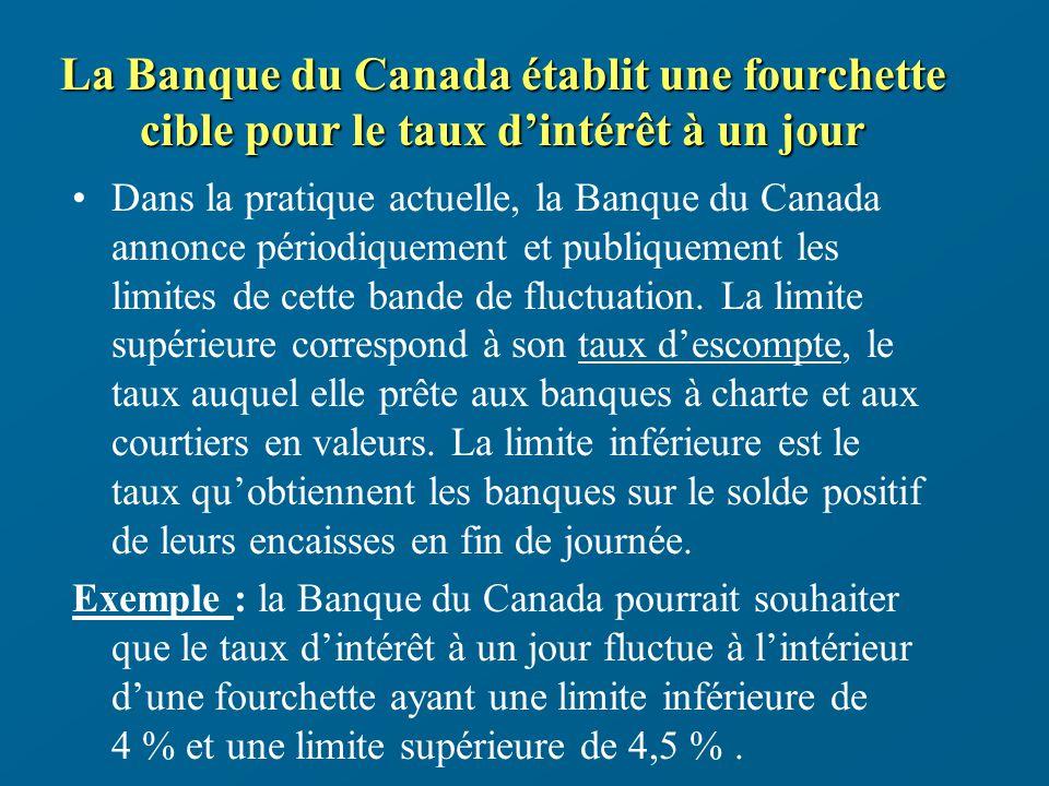 La Banque du Canada établit une fourchette cible pour le taux dintérêt à un jour Dans la pratique actuelle, la Banque du Canada annonce périodiquement et publiquement les limites de cette bande de fluctuation.