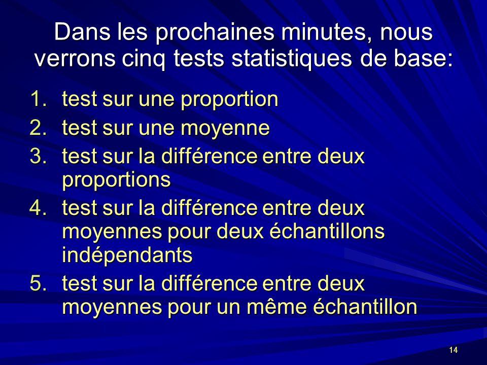 14 Dans les prochaines minutes, nous verrons cinq tests statistiques de base: 1.test sur une proportion 2.test sur une moyenne 3.test sur la différence entre deux proportions 4.test sur la différence entre deux moyennes pour deux échantillons indépendants 5.test sur la différence entre deux moyennes pour un même échantillon