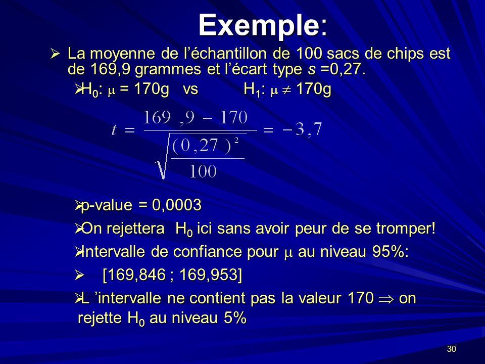 30 Exemple: La moyenne de léchantillon de 100 sacs de chips est de 169,9 grammes et lécart type s =0,27.