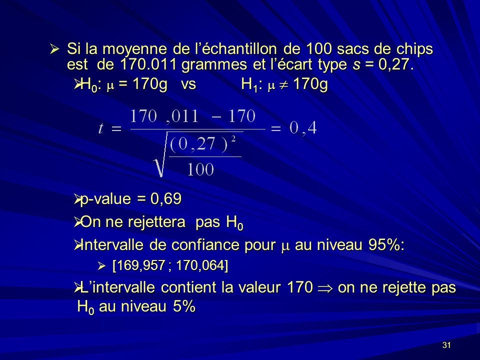 31 Si la moyenne de léchantillon de 100 sacs de chips est de 170.011 grammes et lécart type s = 0,27.