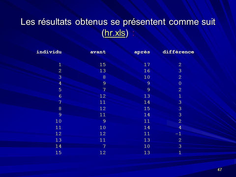 47 Les résultats obtenus se présentent comme suit (hr.xls) : hr.xls individu avant après différence individu avant après différence 1 15 17 2 2 13 16 3 3 8 10 2 4 9 9 0 5 7 9 2 6 12 13 1 7 11 14 3 8 12 15 3 9 11 14 3 10 9 11 2 11 10 14 4 12 12 11 -1 13 11 13 2 14 7 10 3 15 12 13 1