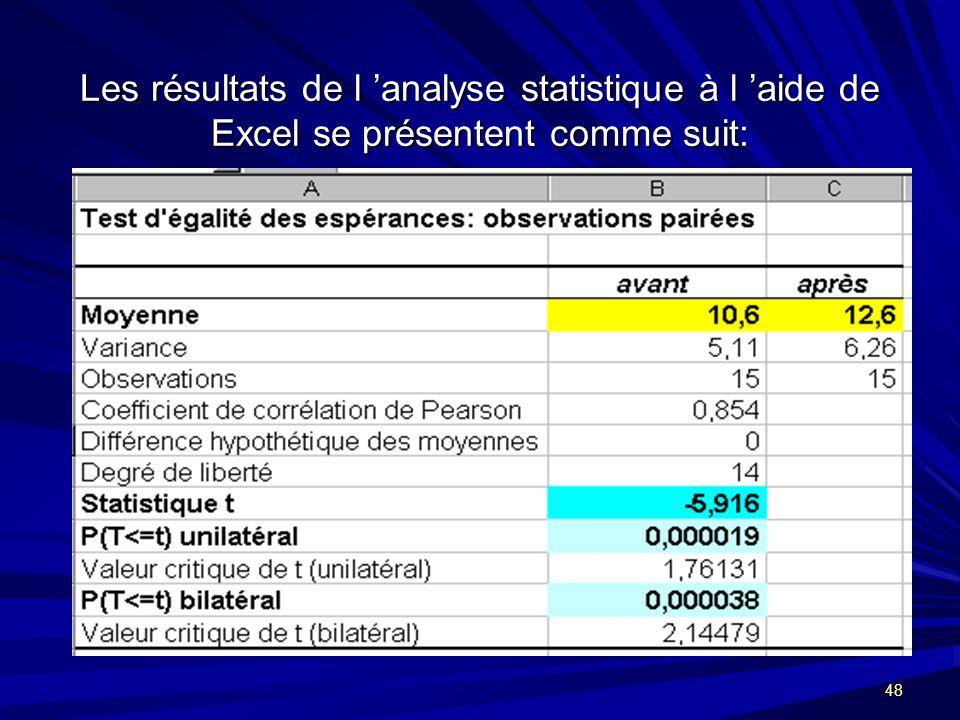 48 Les résultats de l analyse statistique à l aide de Excel se présentent comme suit: