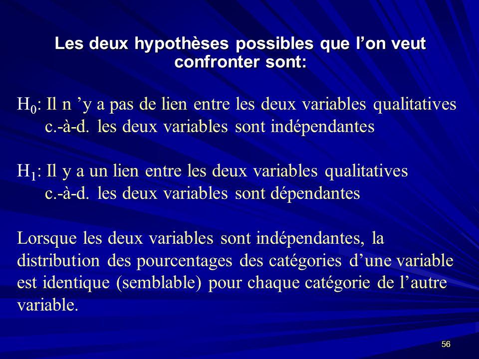 56 Les deux hypothèses possibles que lon veut confronter sont: H 0 : Il n y a pas de lien entre les deux variables qualitatives c.-à-d.