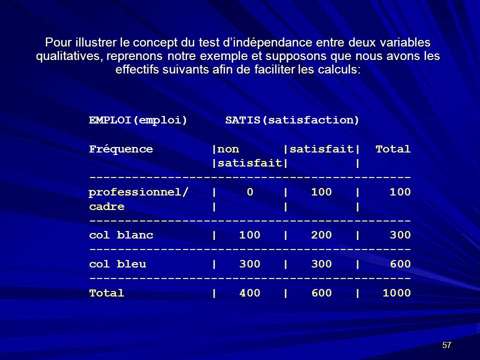 57 Pour illustrer le concept du test dindépendance entre deux variables qualitatives, reprenons notre exemple et supposons que nous avons les effectifs suivants afin de faciliter les calculs: EMPLOI(emploi) SATIS(satisfaction) Fréquence |non |satisfait| Total |satisfait| | --------------------------------------------- professionnel/ | 0 | 100 | 100 cadre | | | --------------------------------------------- col blanc | 100 | 200 | 300 --------------------------------------------- col bleu | 300 | 300 | 600 --------------------------------------------- Total | 400 | 600 | 1000