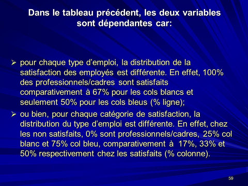 59 Dans le tableau précédent, les deux variables sont dépendantes car: pour chaque type demploi, la distribution de la satisfaction des employés est différente.