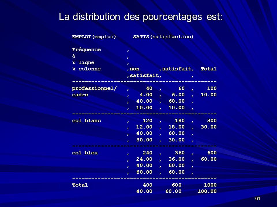61 La distribution des pourcentages est: EMPLOI(emploi) SATIS(satisfaction) Fréquence % % ligne % colonne non satisfait Total satisfait --------------------------------------------- professionnel/ 40 60 100 cadre 4.00 6.00 10.00 40.00 60.00 10.00 10.00 --------------------------------------------- col blanc 120 180 300 12.00 18.00 30.00 40.00 60.00 30.00 30.00 --------------------------------------------- col bleu 240 360 600 24.00 36.00 60.00 40.00 60.00 60.00 60.00 --------------------------------------------- Total 400 600 1000 40.00 60.00 100.00