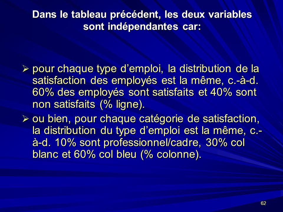 62 Dans le tableau précédent, les deux variables sont indépendantes car: pour chaque type demploi, la distribution de la satisfaction des employés est la même, c.-à-d.