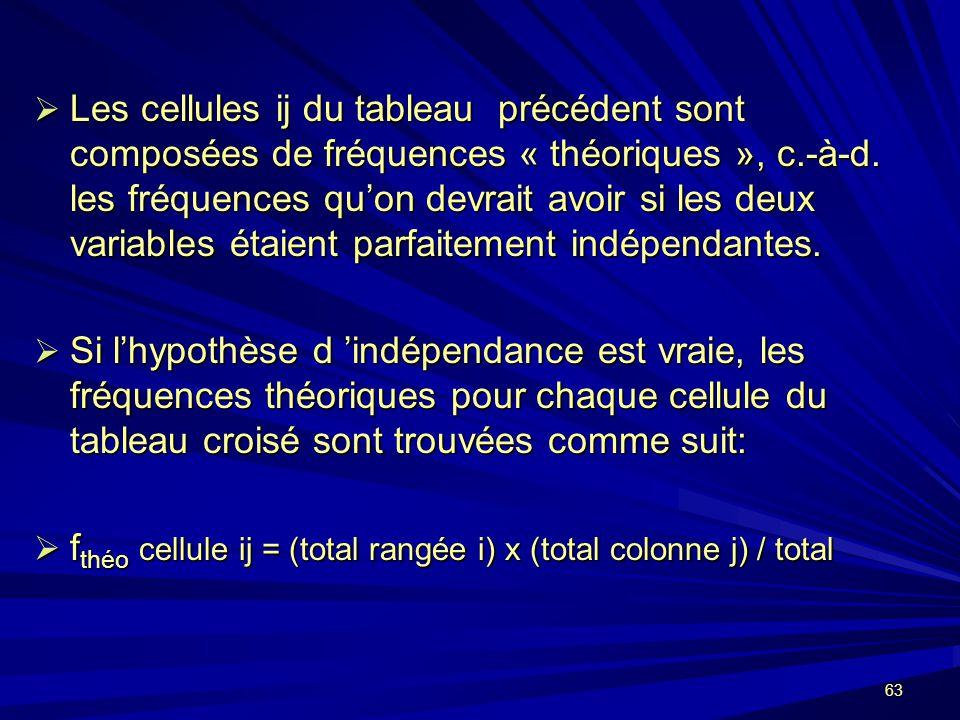 63 Les cellules ij du tableau précédent sont composées de fréquences « théoriques », c.-à-d.