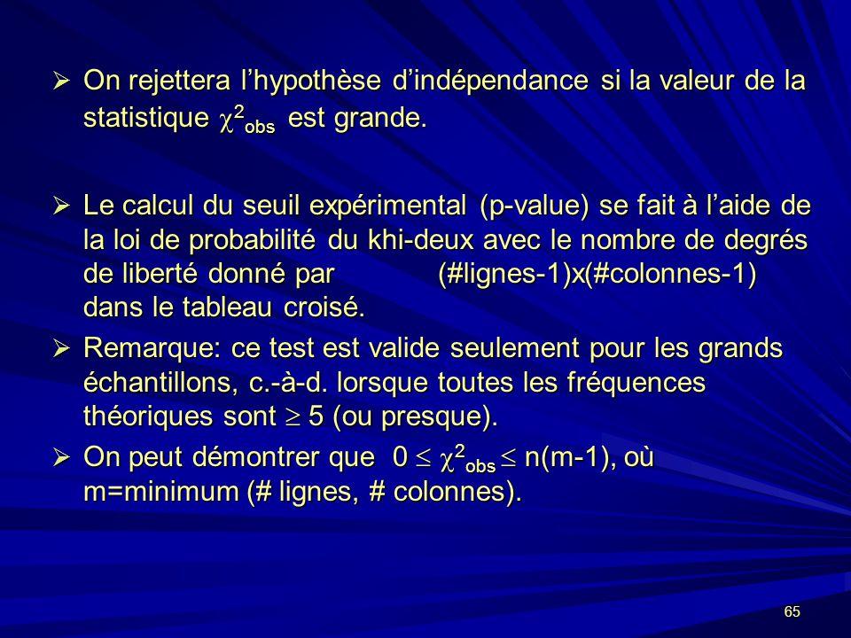 65 On rejettera lhypothèse dindépendance si la valeur de la statistique 2 obs est grande.