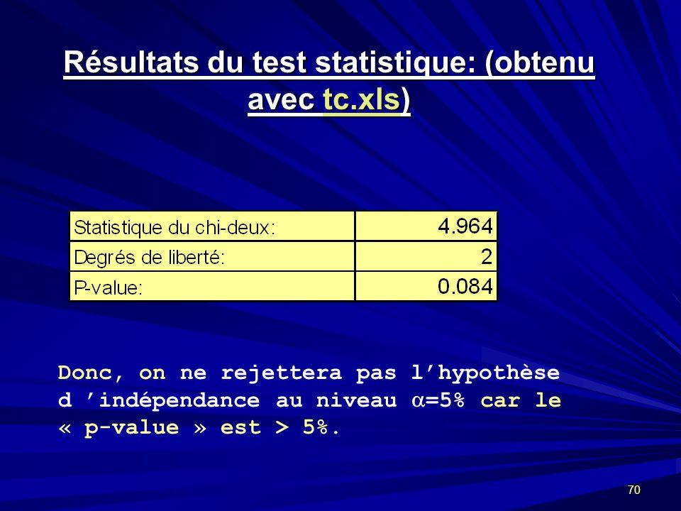 70 Résultats du test statistique: (obtenu avec tc.xls) tc.xls Donc, on ne rejettera pas lhypothèse d indépendance au niveau =5% car le « p-value » est > 5%.
