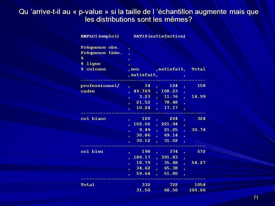 71 Qu arrive-t-il au « p-value » si la taille de l échantillon augmente mais que les distributions sont les mêmes.
