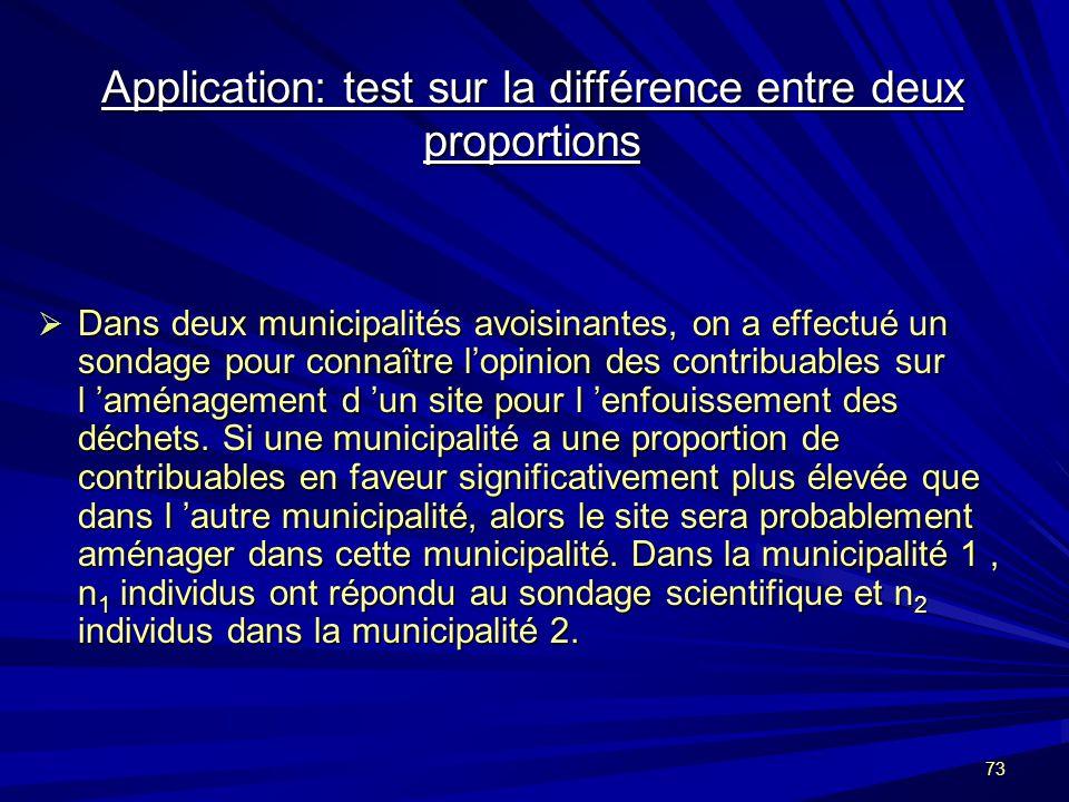 73 Application: test sur la différence entre deux proportions Dans deux municipalités avoisinantes, on a effectué un sondage pour connaître lopinion des contribuables sur l aménagement d un site pour l enfouissement des déchets.