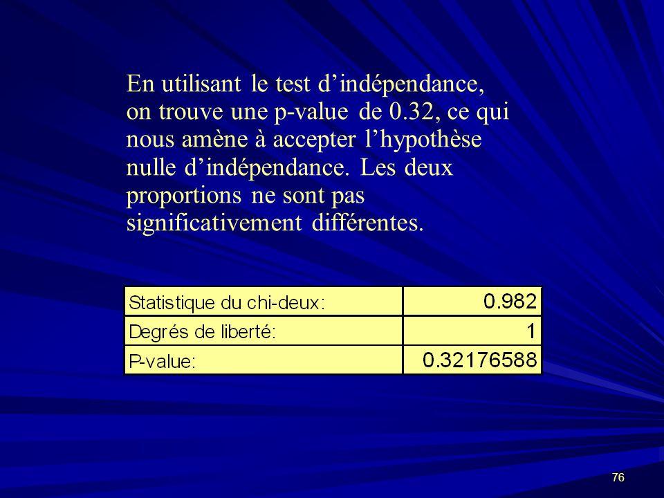 76 En utilisant le test dindépendance, on trouve une p-value de 0.32, ce qui nous amène à accepter lhypothèse nulle dindépendance.