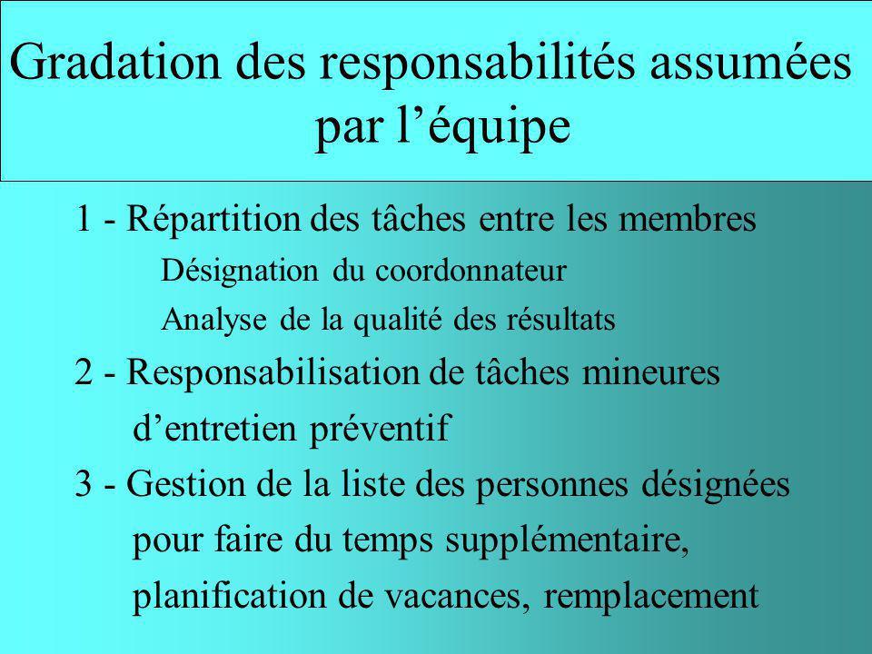 Droit dexpression important Participation aux prises de décision La cogestion