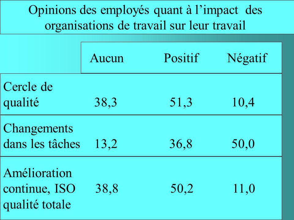 Résumé dune enquête menée par les professeurs Lévesque et Murray auprès de 1457 membres de la CSN en 1996
