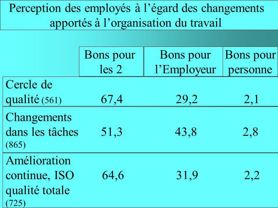 Opinions des employés quant à limpact des organisations de travail sur leur travail Cercle de qualité 38,3 51,3 10,4 Changements dans les tâches 13,2 36,8 50,0 Amélioration continue, ISO 38,8 50,2 11,0 qualité totale Aucun Positif Négatif