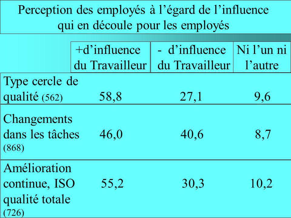 Perception des employés à légard des changements apportés à lorganisation du travail Cercle de qualité (561) 67,4 29,2 2,1 Changements dans les tâches 51,3 43,8 2,8 (865) Amélioration continue, ISO 64,6 31,9 2,2 qualité totale (725) Bons pour les 2 Bons pour lEmployeur Bons pour personne