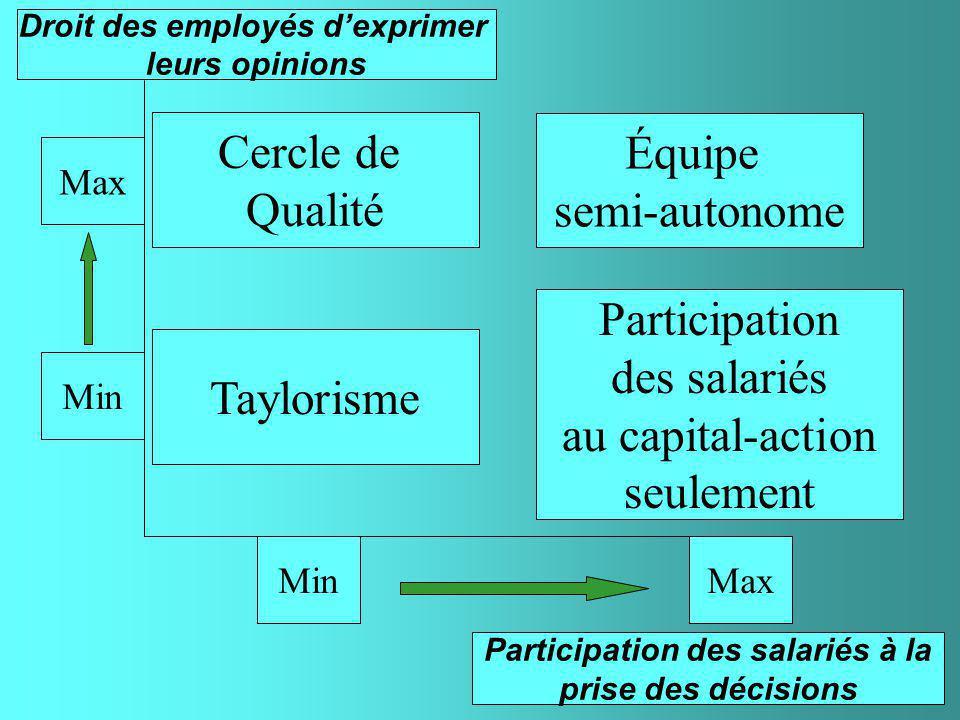Description des principales pratiques en matière dorganisation du travail