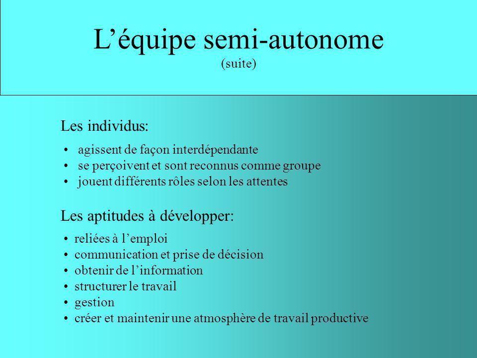 Droit dexpression important Participation à certaines prises de décision (discipline, salaire, embauche) Léquipe semi-autonome