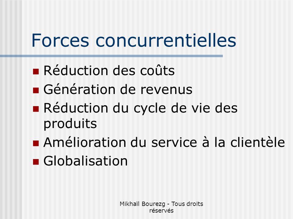 Mikhaïl Bourezg - Tous droits réservés Forces concurrentielles Réduction des coûts Génération de revenus Réduction du cycle de vie des produits Amélioration du service à la clientèle Globalisation