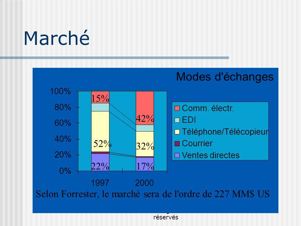 Mikhaïl Bourezg - Tous droits réservés Modes d échanges 0% 20% 40% 60% 80% 100% 19972000 Comm.