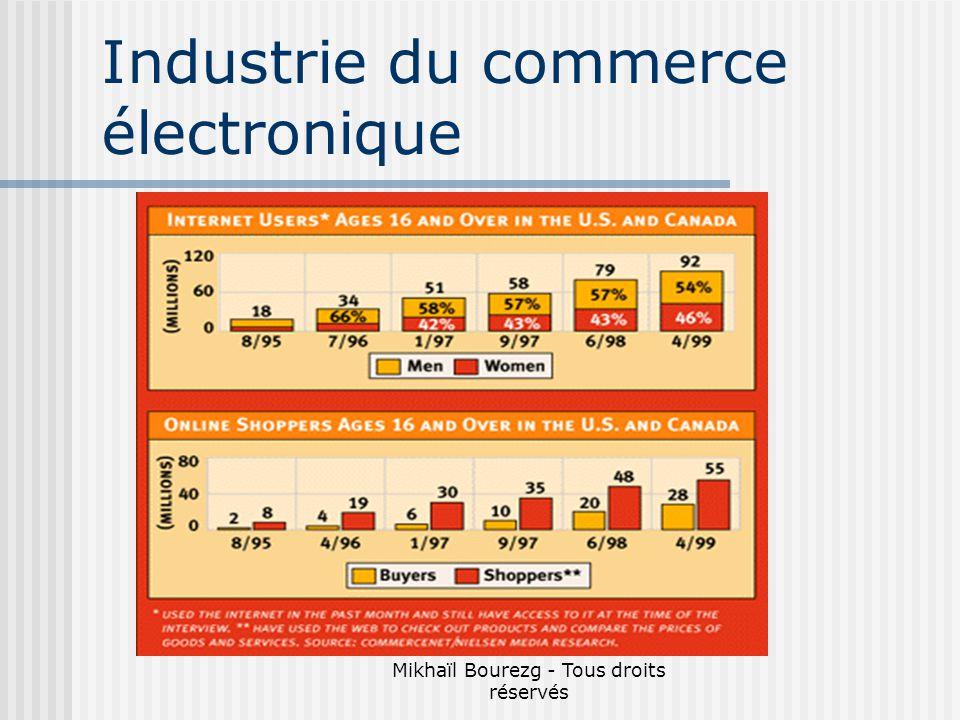 Mikhaïl Bourezg - Tous droits réservés Industrie du commerce électronique