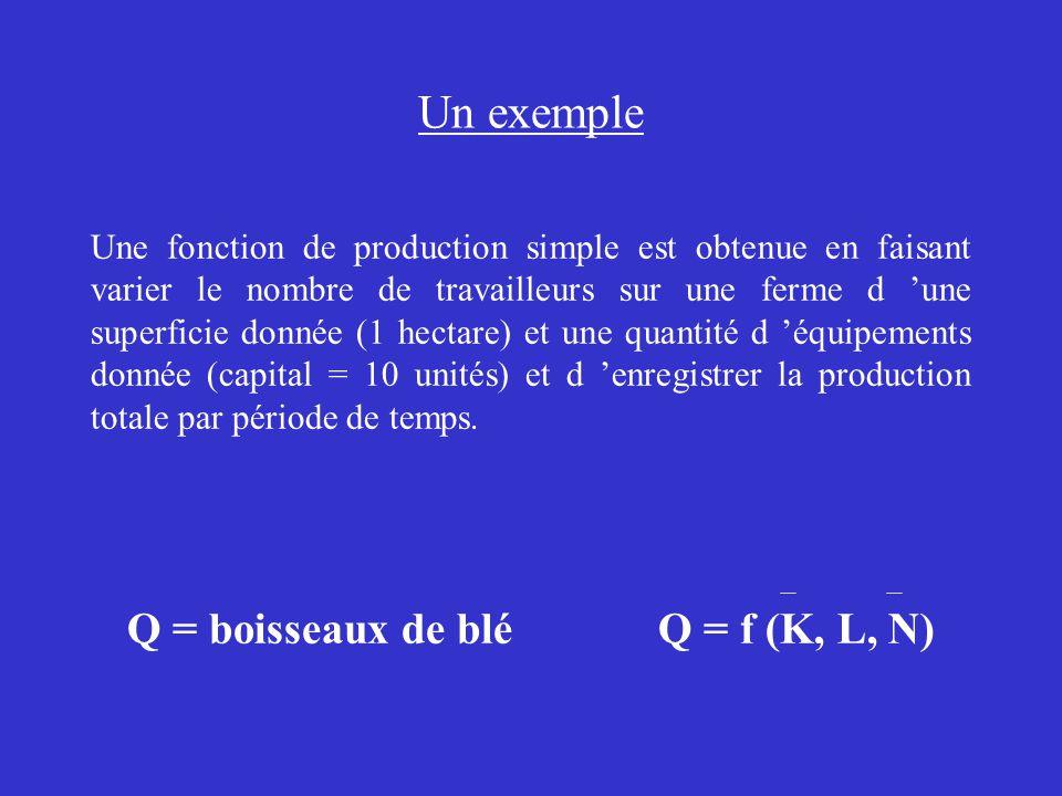 Un exemple Une fonction de production simple est obtenue en faisant varier le nombre de travailleurs sur une ferme d une superficie donnée (1 hectare) et une quantité d équipements donnée (capital = 10 unités) et d enregistrer la production totale par période de temps.