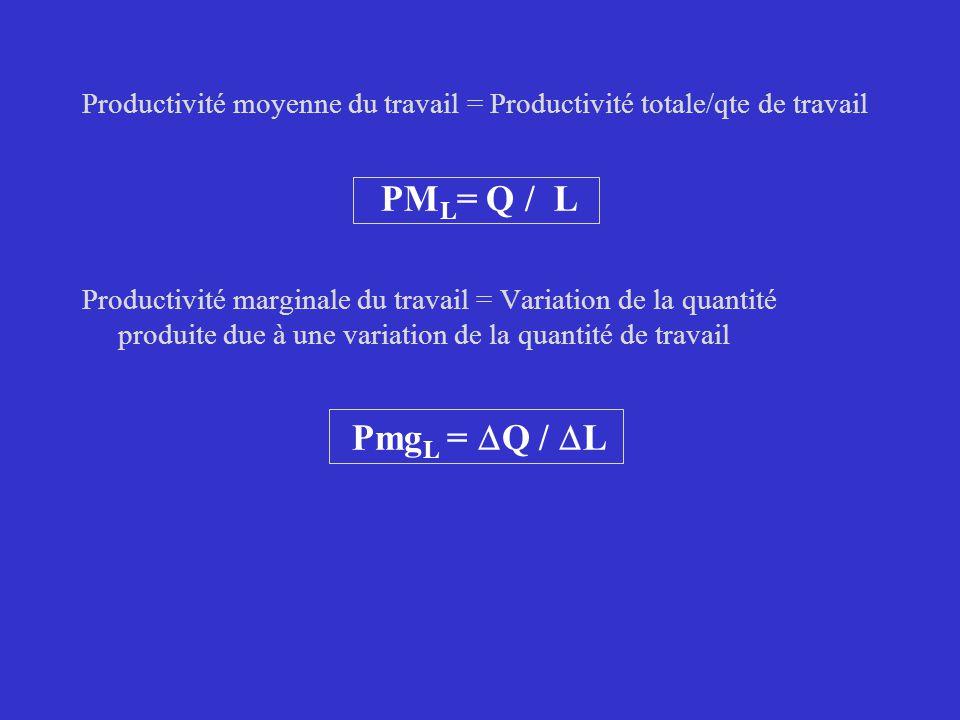 Productivité moyenne du travail = Productivité totale/qte de travail PM L = Q / L Productivité marginale du travail = Variation de la quantité produite due à une variation de la quantité de travail Pmg L = Q / L