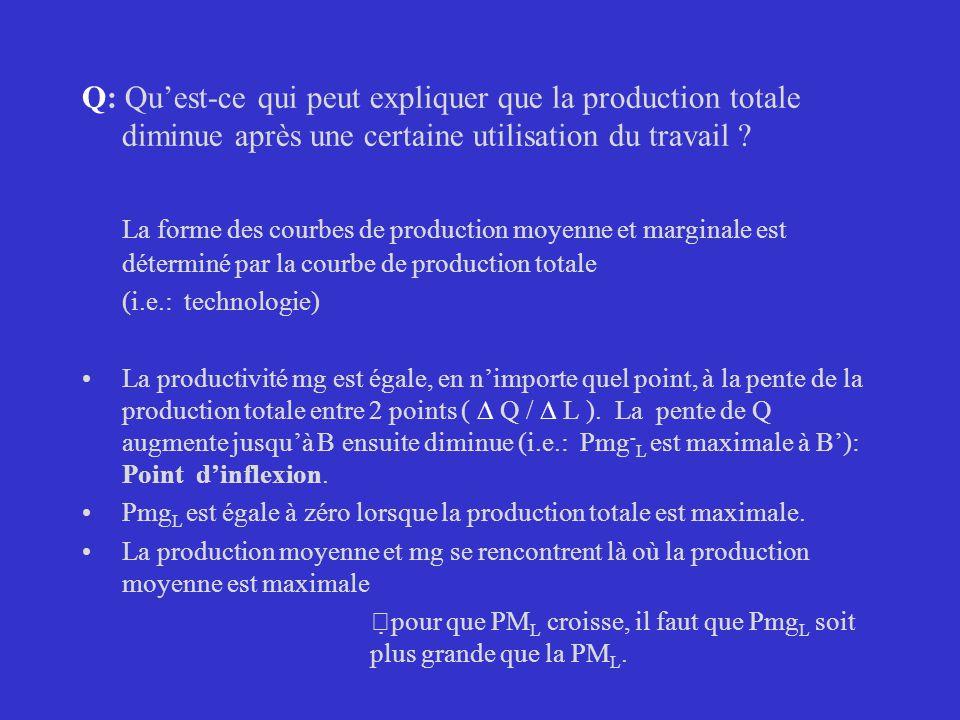 Q: Quest-ce qui peut expliquer que la production totale diminue après une certaine utilisation du travail ? La forme des courbes de production moyenne
