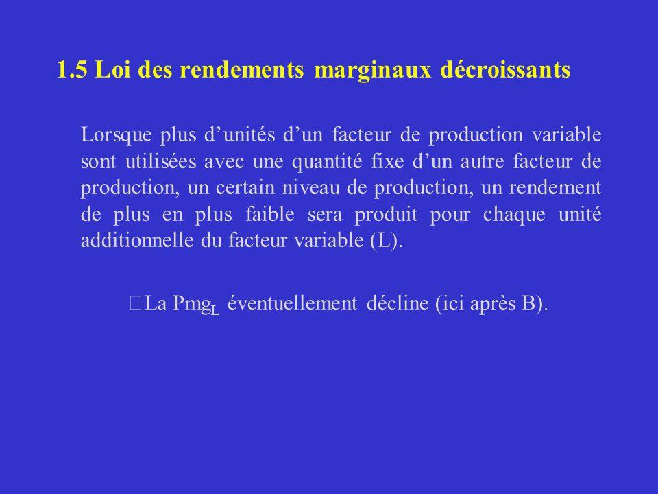 1.5 Loi des rendements marginaux décroissants Lorsque plus dunités dun facteur de production variable sont utilisées avec une quantité fixe dun autre