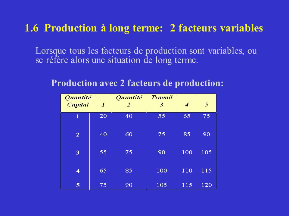 1.6 Production à long terme: 2 facteurs variables Lorsque tous les facteurs de production sont variables, ou se réfère alors une situation de long terme.