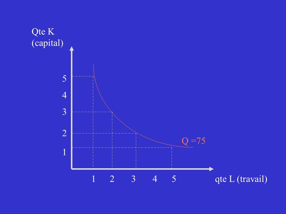 Q =75 12 1 2 3 3 4 4 5 5 Qte K (capital) qte L (travail)