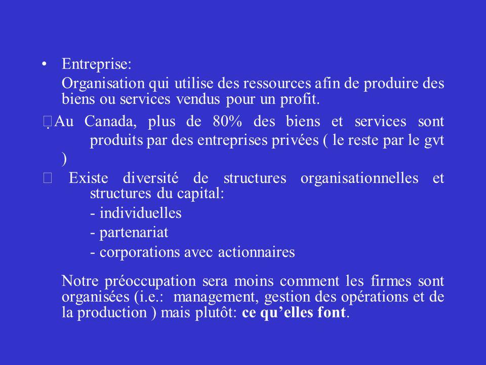 Entreprise: Organisation qui utilise des ressources afin de produire des biens ou services vendus pour un profit. Au Canada, plus de 80% des biens et