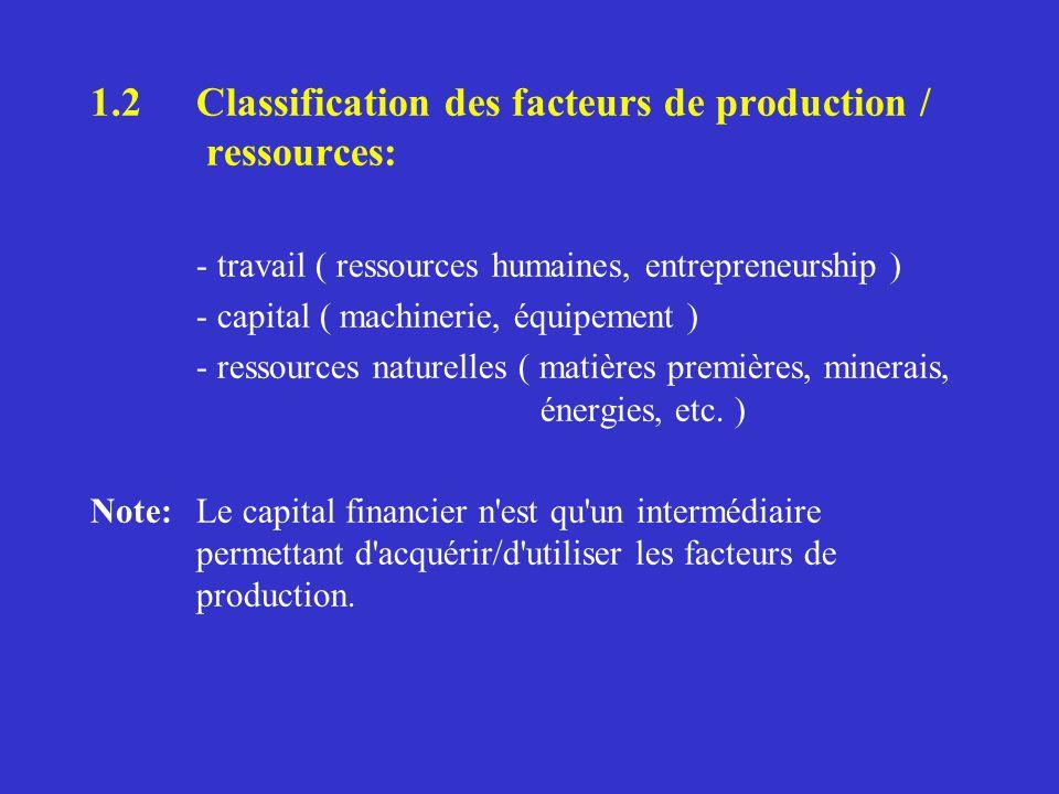 1.2 Classification des facteurs de production / ressources: - travail ( ressources humaines, entrepreneurship ) - capital ( machinerie, équipement ) - ressources naturelles ( matières premières, minerais, énergies, etc.