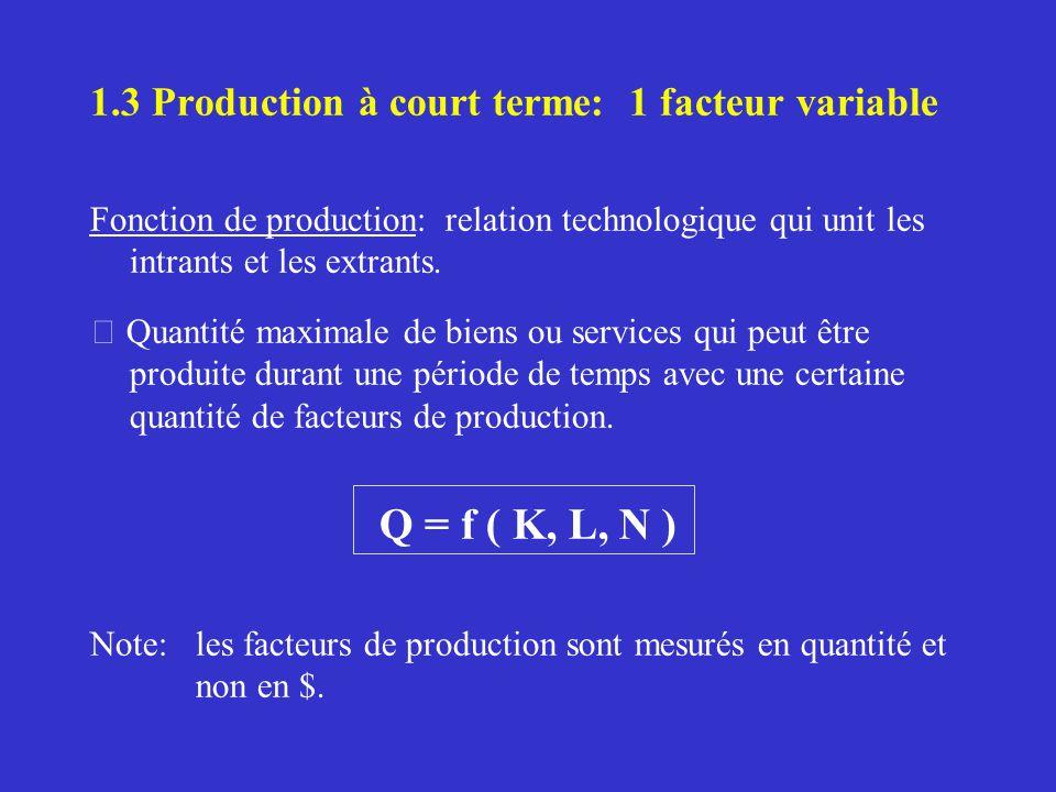 1.3 Production à court terme: 1 facteur variable Fonction de production: relation technologique qui unit les intrants et les extrants. Quantité maxima