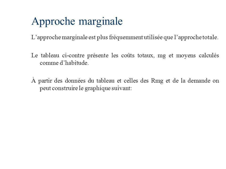Approche marginale Lapproche marginale est plus fréquemment utilisée que lapproche totale. Le tableau ci-contre présente les coûts totaux, mg et moyen