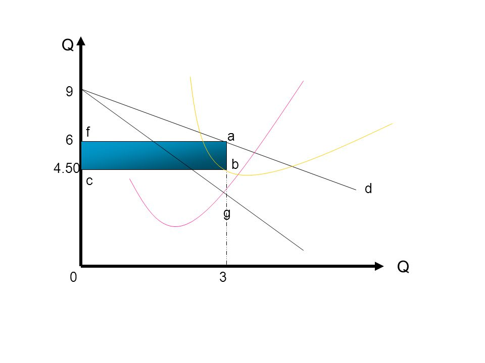 Q a c f b d g Q 6 4.50 30 9