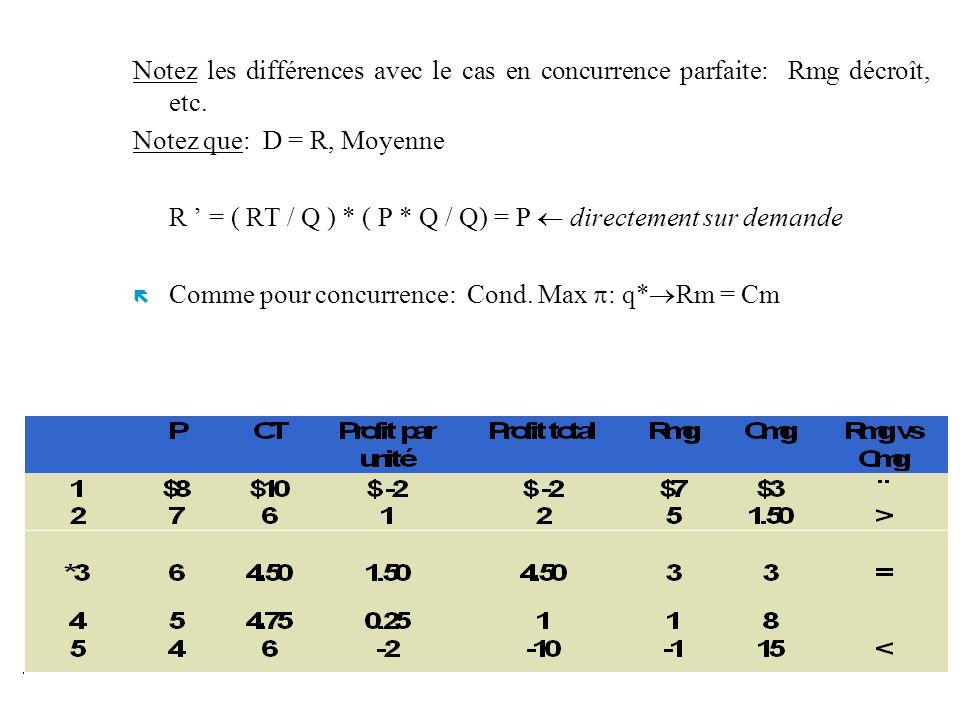 Notez les différences avec le cas en concurrence parfaite: Rmg décroît, etc. Notez que: D = R, Moyenne R = ( RT / Q ) * ( P * Q / Q) = P directement s