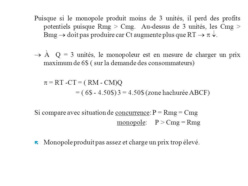 Puisque si le monopole produit moins de 3 unités, il perd des profits potentiels puisque Rmg > Cmg. Au-dessus de 3 unités, les Cmg > Bmg doit pas prod