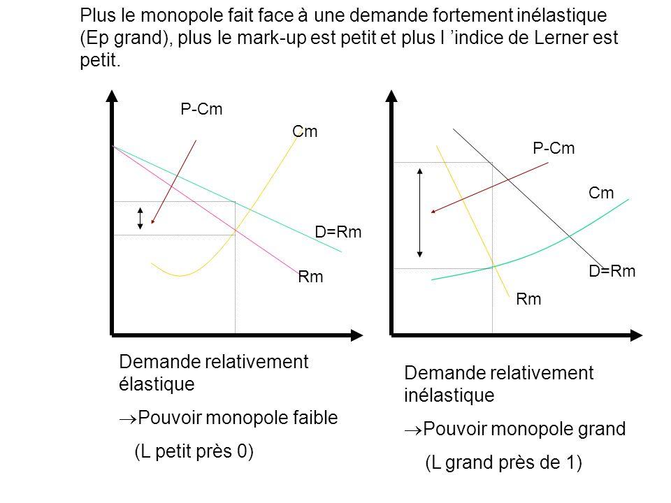Plus le monopole fait face à une demande fortement inélastique (Ep grand), plus le mark-up est petit et plus l indice de Lerner est petit. P-Cm Cm D=R